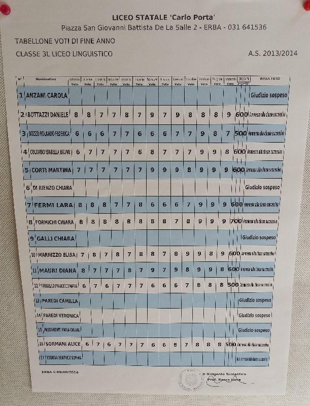Speciale scuole 2014 i tabelloni del liceo carlo porta - Liceo carlo porta erba ...