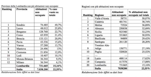 Case vuote nel comasco sono quasi 66 mila ecco l 39 analisi for Solo affitti bergamo