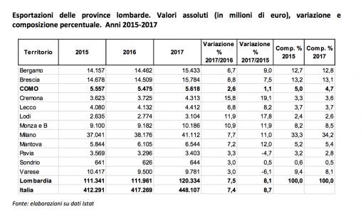 Cresce l 39 export in provincia di como l 39 analisi della for Camera di commercio della romagna
